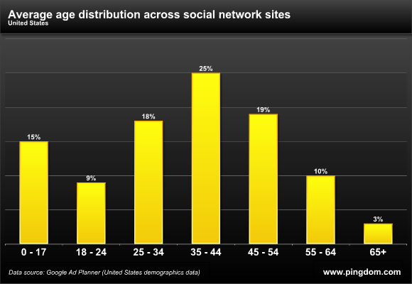 , Social Media Dominated by Middle-Aged Users